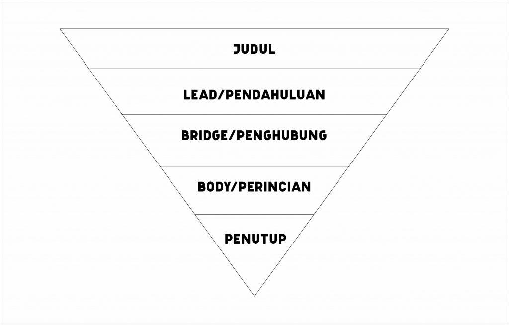 artikel segitiga terbalik