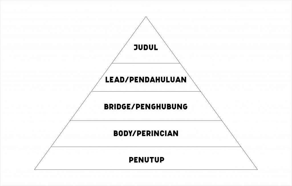 artikel segitiga tegak